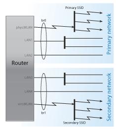 DD-WRT leading two separate networks (Asus RT-N16) - Coert Vonk