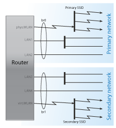 DD-WRT leading two separate networks (Asus RT-AC68) - Coert Vonk